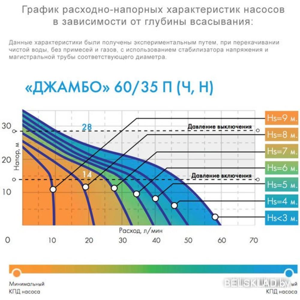 Насосная станция Джилекс Джамбо 60/35 Ч-24