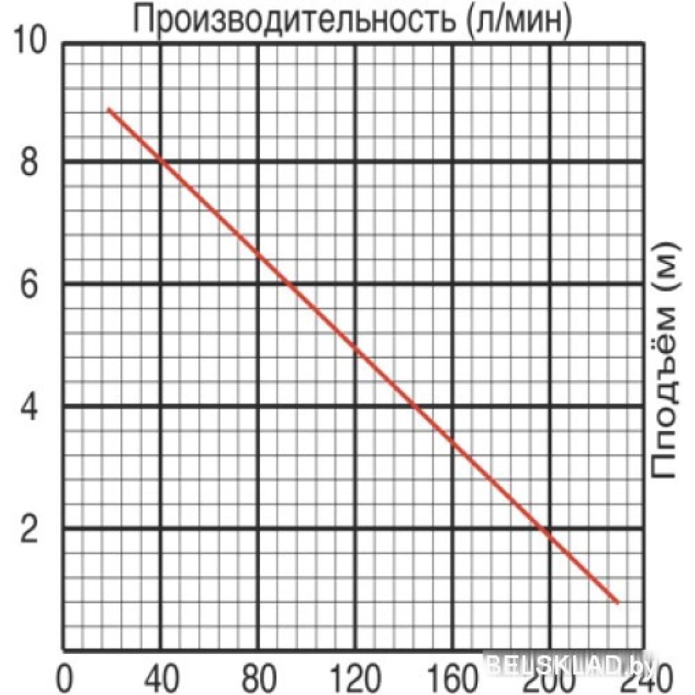 Фекальный насос Jemix GS-750