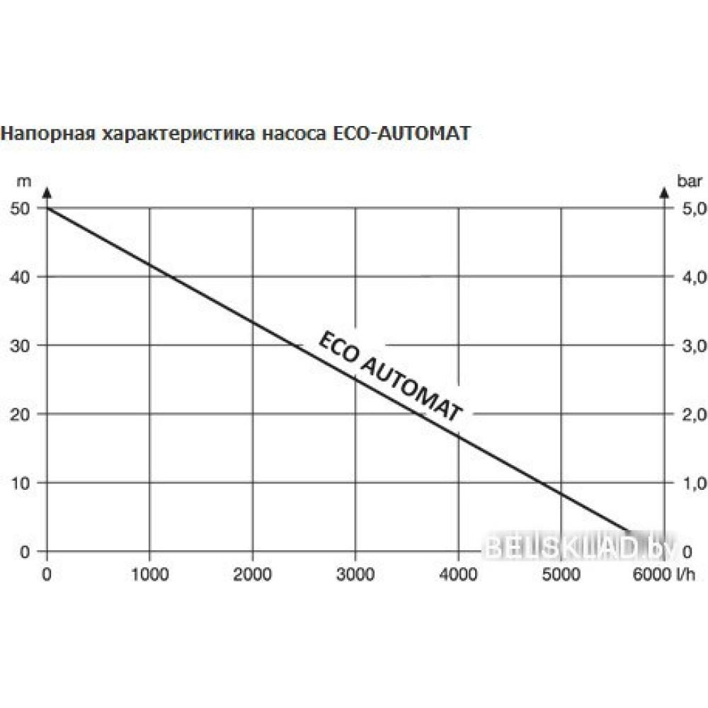 Скважинный насос Unipump ECO AUTOMAT