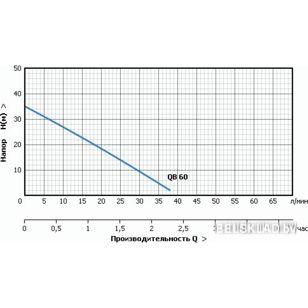 Самовсасывающий насос Unipump QB 60